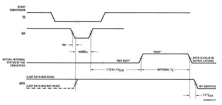 ADC1001CMOS10位兼容AD转换器的详细资料免费下载