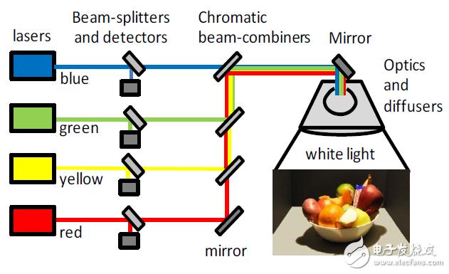 为什么量子点被学术与产业技术研究人员关注?