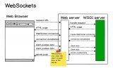 什么是WebSocket?进行通信解析 WebS...