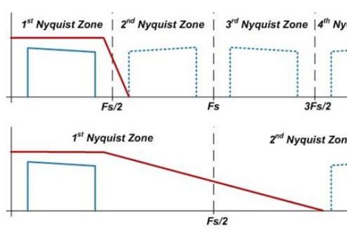 RF采样转换器如何捕获高频信号和大带宽信号