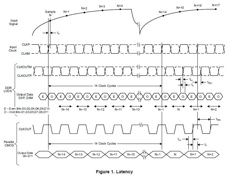 带有DDR LVDS CMOS输出的12位210MSPSADCADS5527的详细概述