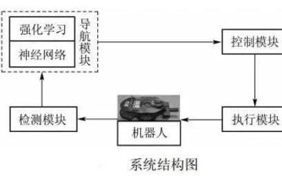 移动机器人避障常用传感器及神经网络算法