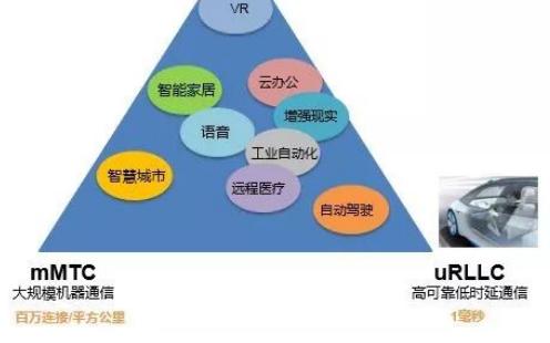 5G三大应用场景及市场分析