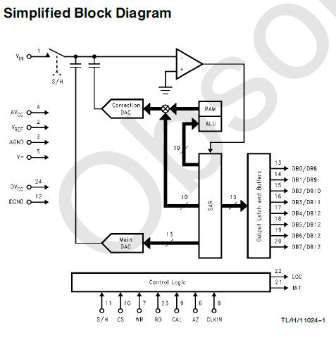 CMOS12位加号模数转换器ADC1251的详细资料免费下载