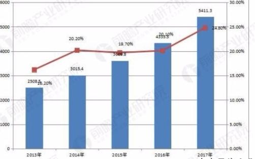 近年来中国电子工业持续高速增长,集成电路产业进入...