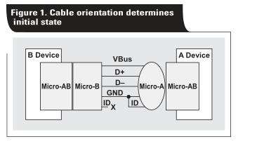 在TI DSP上实现高速USB OTG功能