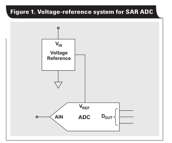 电压基准如何影响ADC性能,第2部分