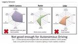 激光雷达传感器的不足之处,远红外线技术(FIR)是完全驾驶车辆的感知方案