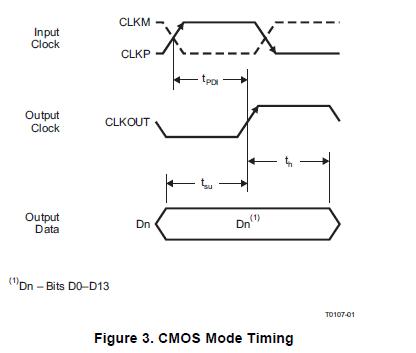 具有DDR LVDS CMOS输出的14位170MSPS的模数转换器ADS5545的资料概述