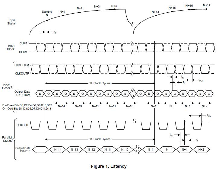 具有DDR LVDS CMOS輸出14位190MSPS的模數轉換器ADS5546的詳細概述