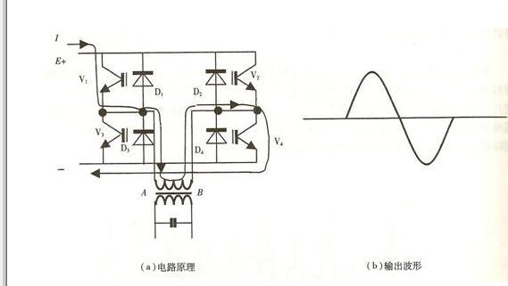 图7 单相全桥逆变器电路结构图