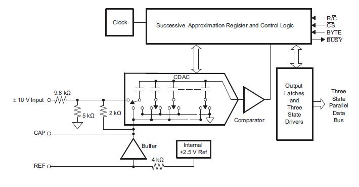 16位250kSPS采样CMOS模数转换器ADS8505的详细资料免费下载