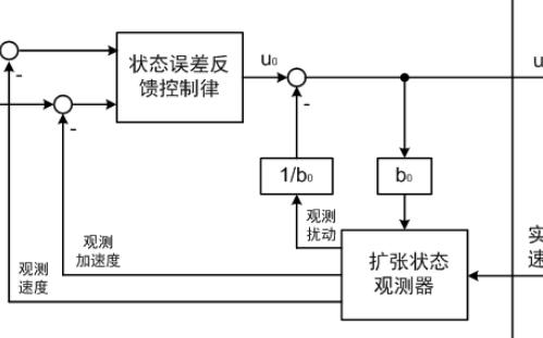 基于NXP KV30电机专用MCU的ESC-20A-Nano3电调