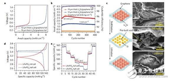 关于世界顶尖锂电池研究团队及研究方向的介绍