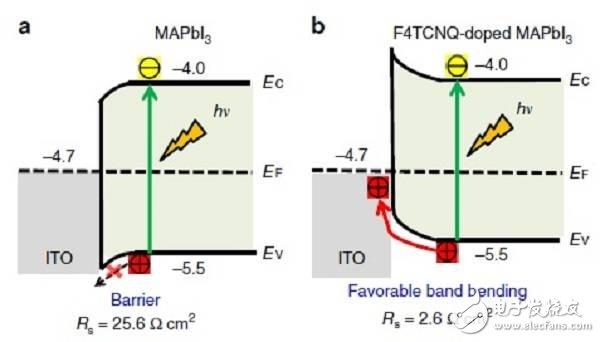 钙钛矿太阳能电池商业化获新突破