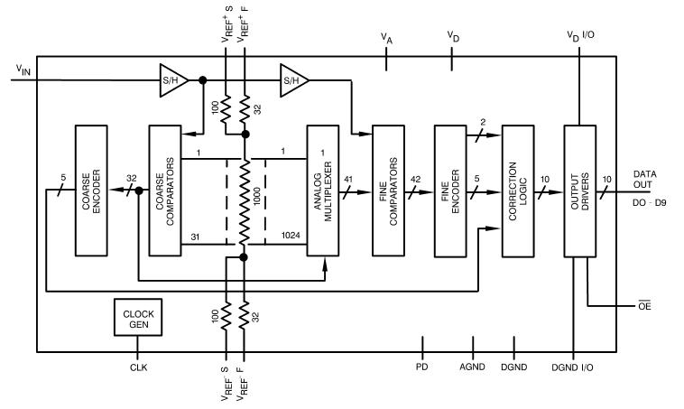 低功耗、高性能的CMOS模数转换器ADC10030的内部采样的详细资料概述