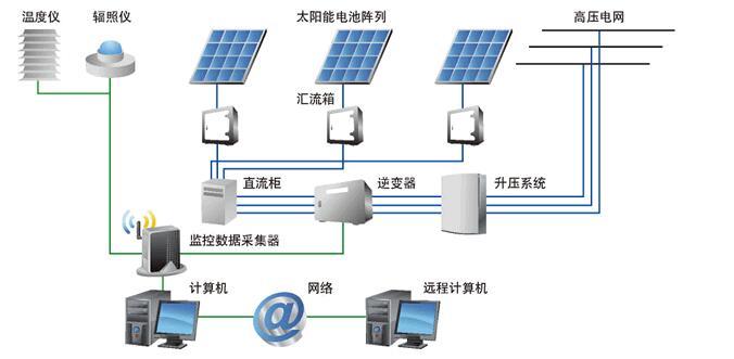 离网逆变器和并网逆变器工作原理_并网逆变器如何离网使用