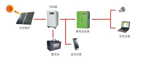 离网逆变器和并网逆变器工作原理 并网逆变器如何离网使用 变流 电压