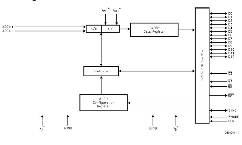 ADC12041 12位216kHz采样的模拟数字转换器的详细资料免费下载