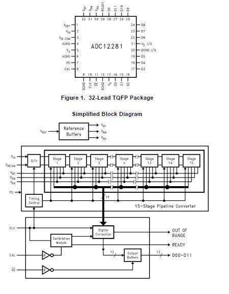 ADC12281 12位20MSPS单端输入流水线AD转换器的详细资料概述