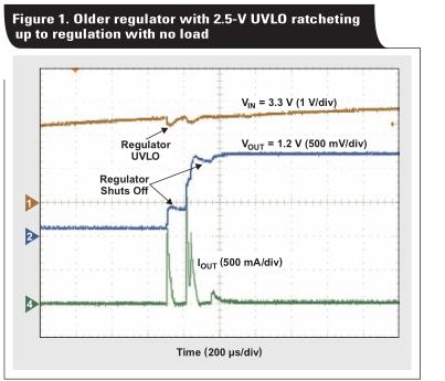 线性调节器励磁涌流
