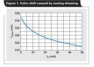 TLC5940 PWM调光在LED视频显示器上提供优越的色彩质量