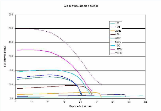 单事件锁存测试高级模数转换器ADC14155W-MLS的详细资料概述