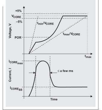 当今高性能FPGA成功供电的几点建议