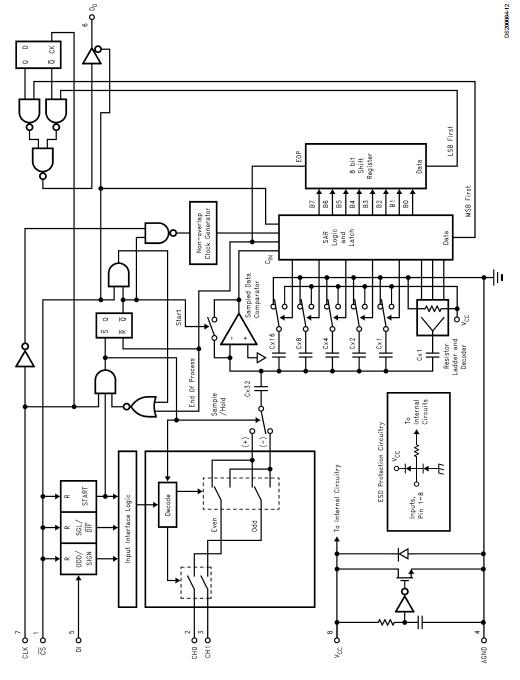 具有采样保持功能的低电压8位串行接口CMOS模数转换器ADCV0832的介绍