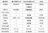 高工产研LED研究所针对这两大市场的详细分析