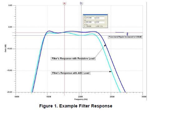 如何将ADC输入阻抗吸收到滤波器的设计方法详细概述