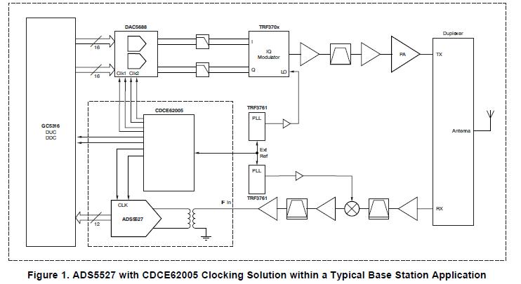 利用CDCE62005时钟合成器芯片现实的时钟解决方案的详细概述