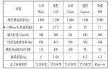 国内外氢能和燃料电池产业发展的主要政策