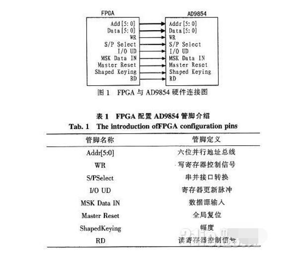 基于AD9854产生MSK调制信号详细说明