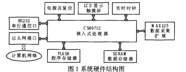 ARM嵌入式系统硬件设计及应用实例详解