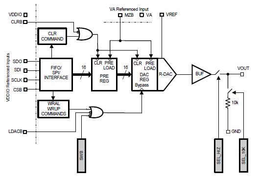 DAC161S055精密的16位缓冲电压输出数字模拟转换器的详细资料概述