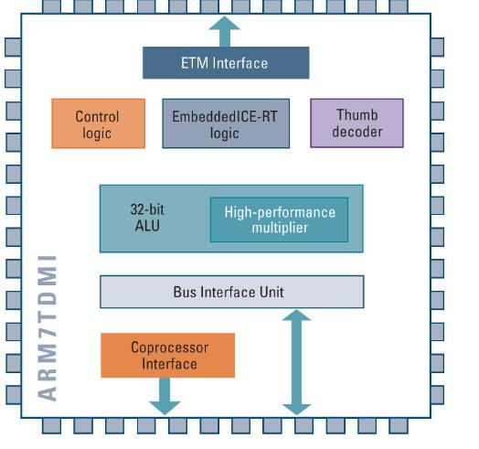 一文详解ARM7_ARM9和ARM11的区别
