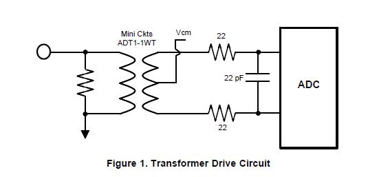 如何通过从串行接口读取数据来向ADC14DS105提供输入信号和时钟