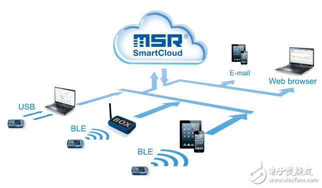 瑞士MSR电子公司推出MSR147WD微型无线数据记录仪