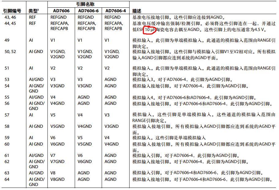 ad7606中文资料汇总(ad7606引脚图及功能_内部结构及应用电路)