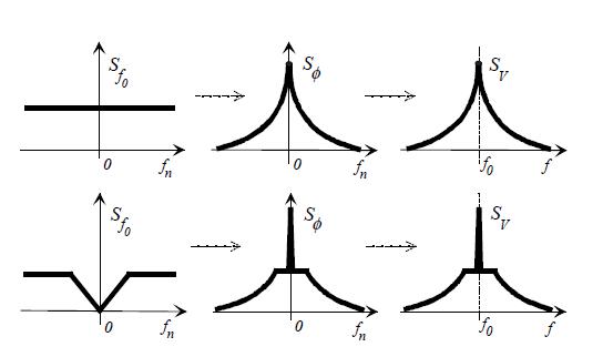 通过单边带来估计时钟源的相位噪声的通用公式的详细介绍