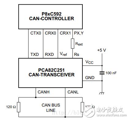 CAN通信收发器的演变