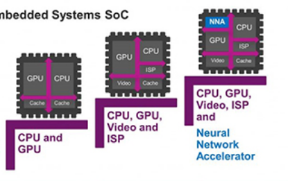 PowerVR 2NX成为驱动神经网络应用解决方...