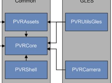 为何说OpenGL ES上使用Vulkan不适合作为SDK