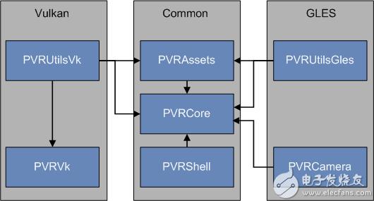 PowerVR SDK 5.0框架结构图