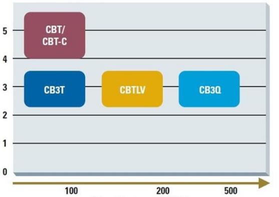 了解数字总线开关系列支持的电压和频率