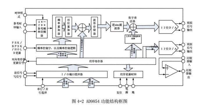 ad9854单片机程序详细说明(ad9854结构...