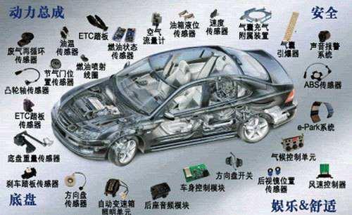 未来汽车的发展之路正向网联+自动靠拢