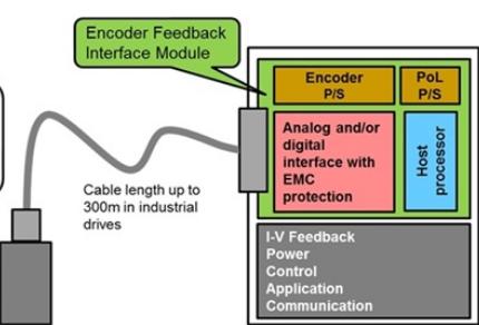 各类电机位置编码器及接口电磁兼容