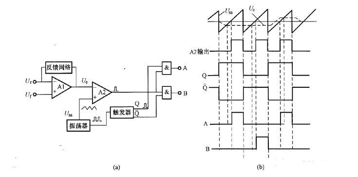一種基于PWM快速產生模擬電壓的方法